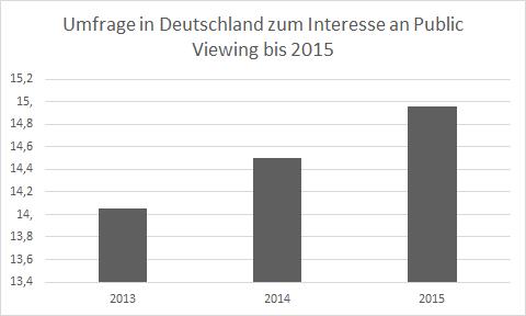 Statistik Interesse Public Viewing
